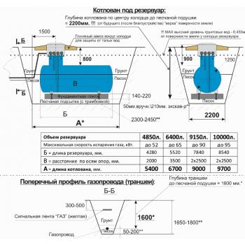 Газгольдер 10050 литров VPS - земельные работы.